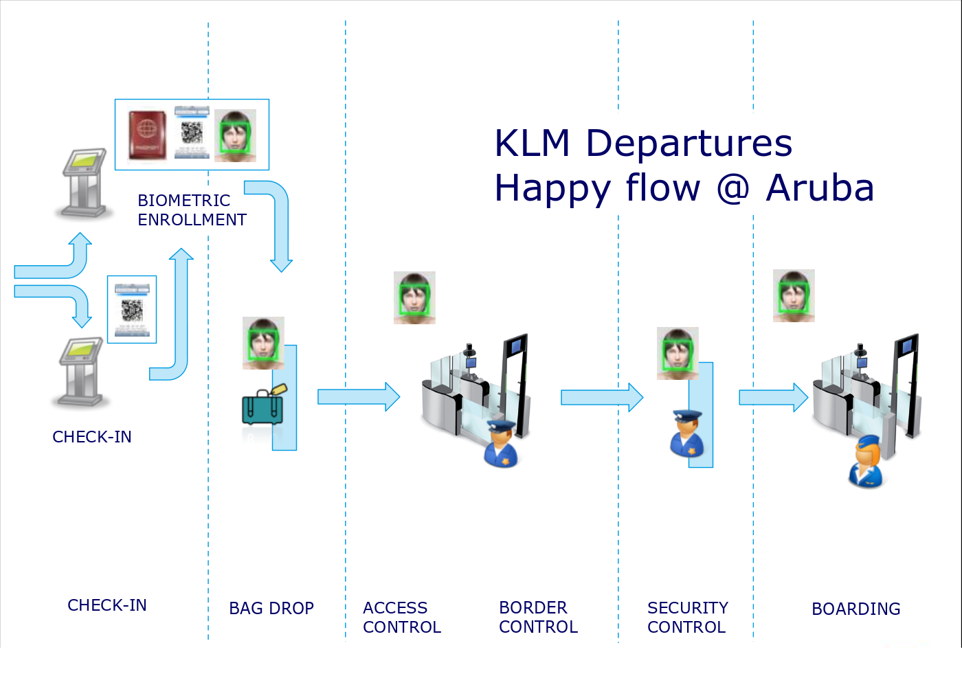 "KLM's vision of ""Happy Flow"". Click image for larger version."