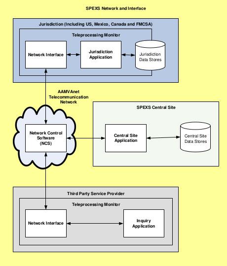 SPEXS-architecture