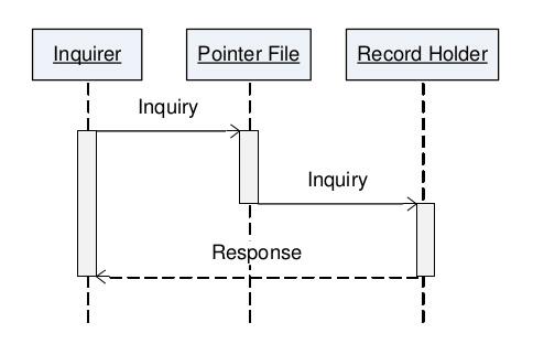 SPEXS-pointer-inquiry